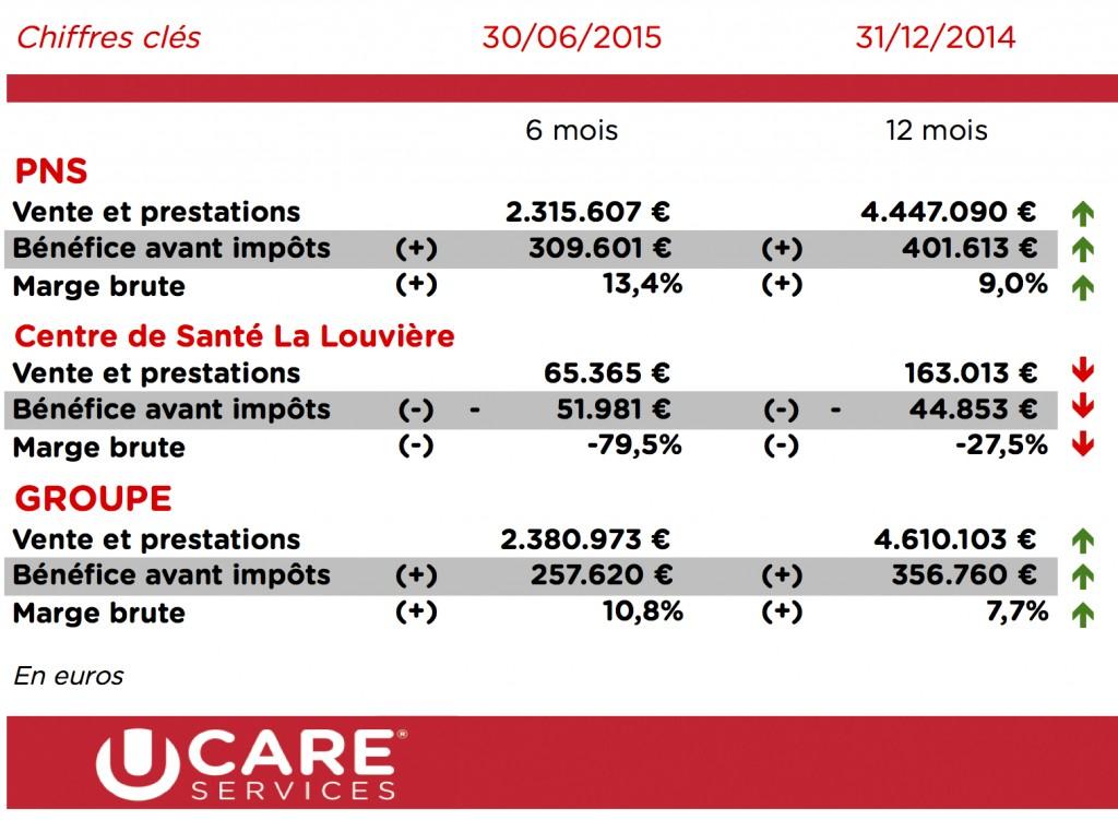 PNS - Tableau résultats 30-06-2015